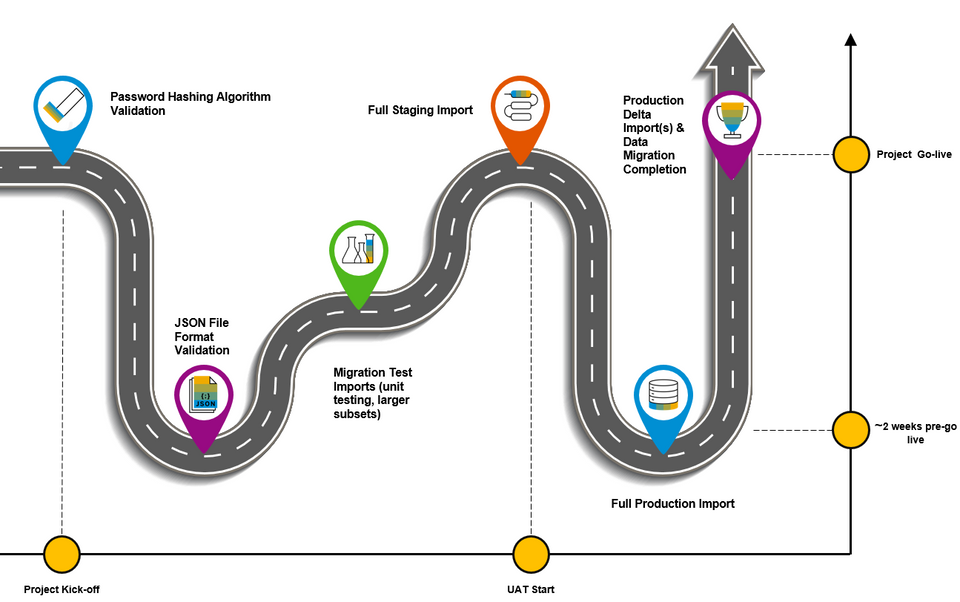 Phases of a migration project